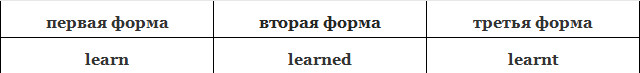 verb forms learn