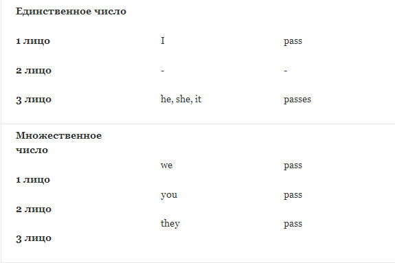 verb forms pass