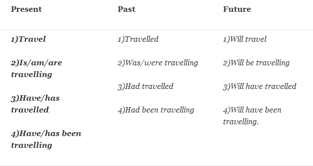 verb forms travel