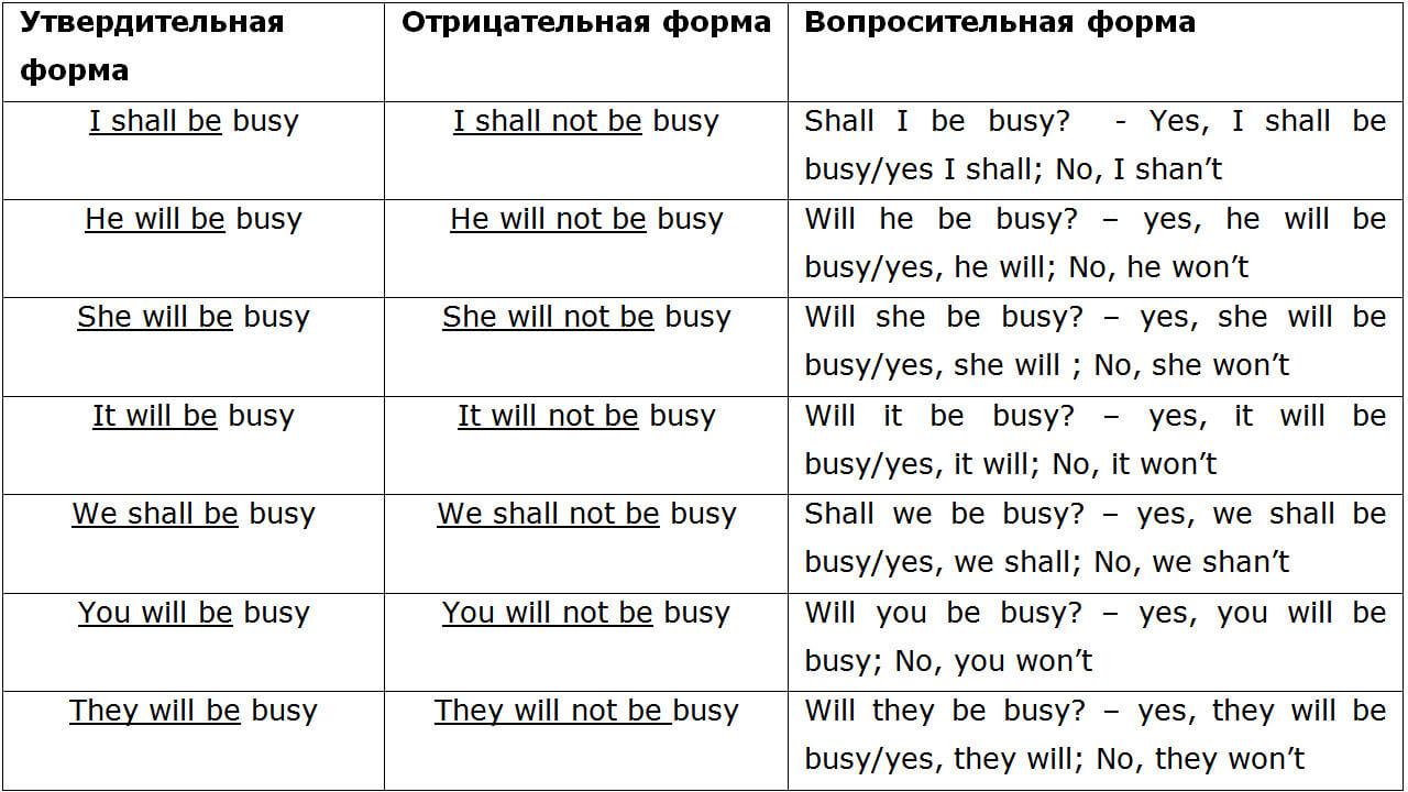 Спряжение глагола to be в будущем времени