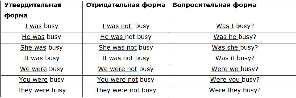 Спряжение глагола to be в прошедшем времени