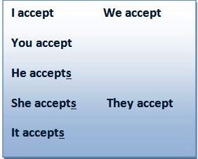 Спряжение глагола «accept» в Present Simple Tense