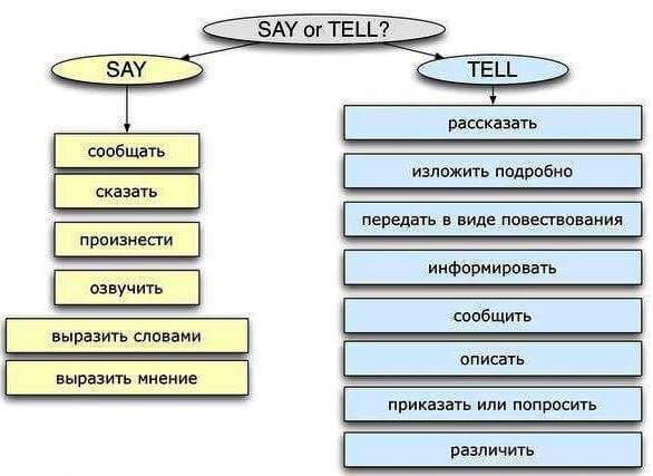 Различия глаголов say и tell