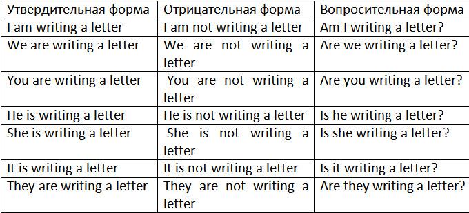 глагол to be + причастие несовершенного времени