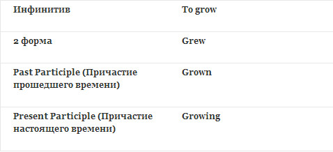 verb forms grow