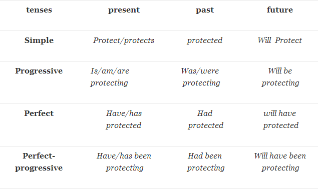 verb forms protect