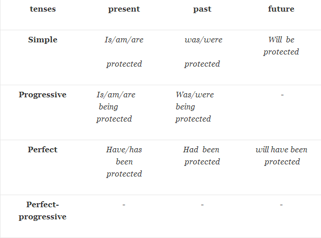 verb forms protect1