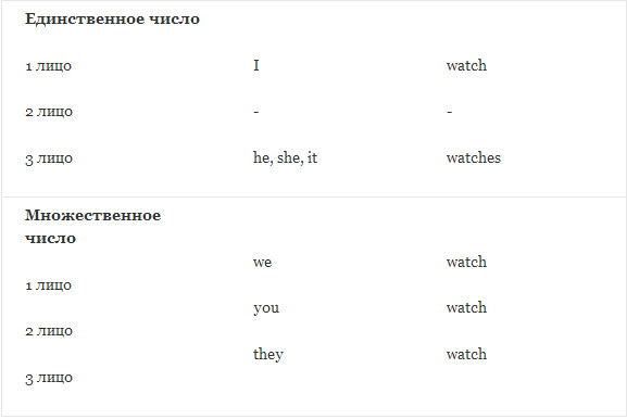 verb forms watch