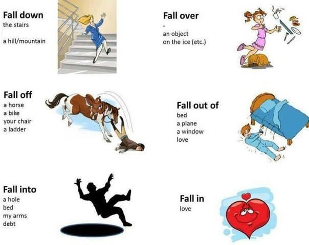 Основные значения фразового глагола fall