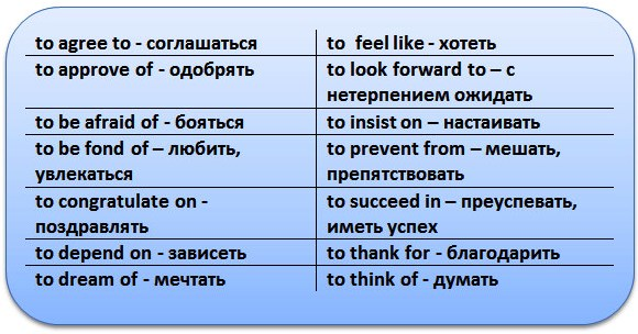 глаголы и выражения, требующие после себя герундия с определенными предлогами