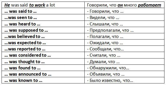 Complex Subject таблица