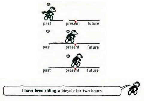 Какое действие выражает Present Perfect Continuous Tense?