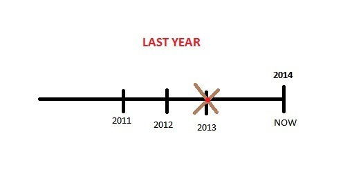 «Last year» или «in the last year»?