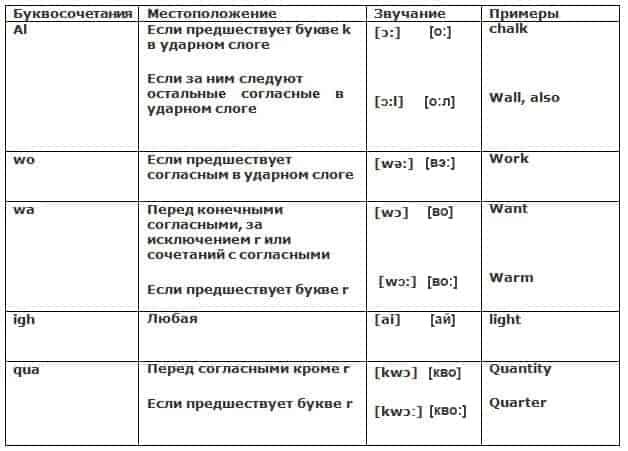 Таблица чтения гласных в сочетании с согласными