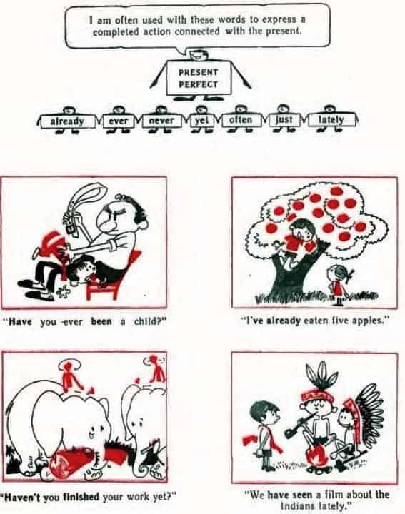 The Present Perfect Tense - Настоящее Совершенное Время